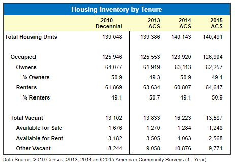 HUD Housing Inventory by Tenure