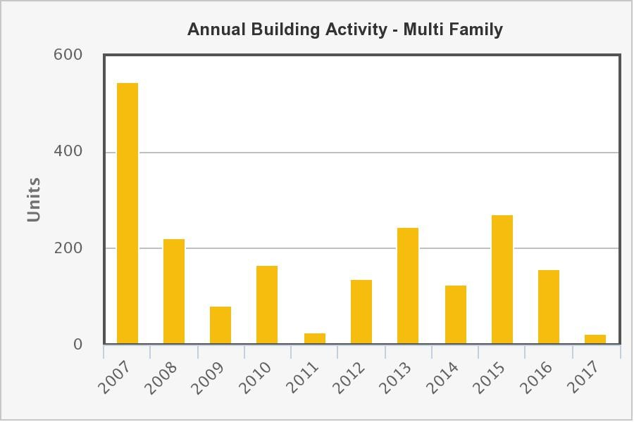 HUD annual bldg activity -multi family
