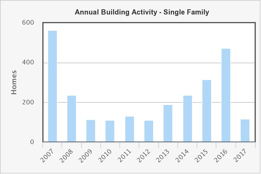 HUD annual bldg activity -single family