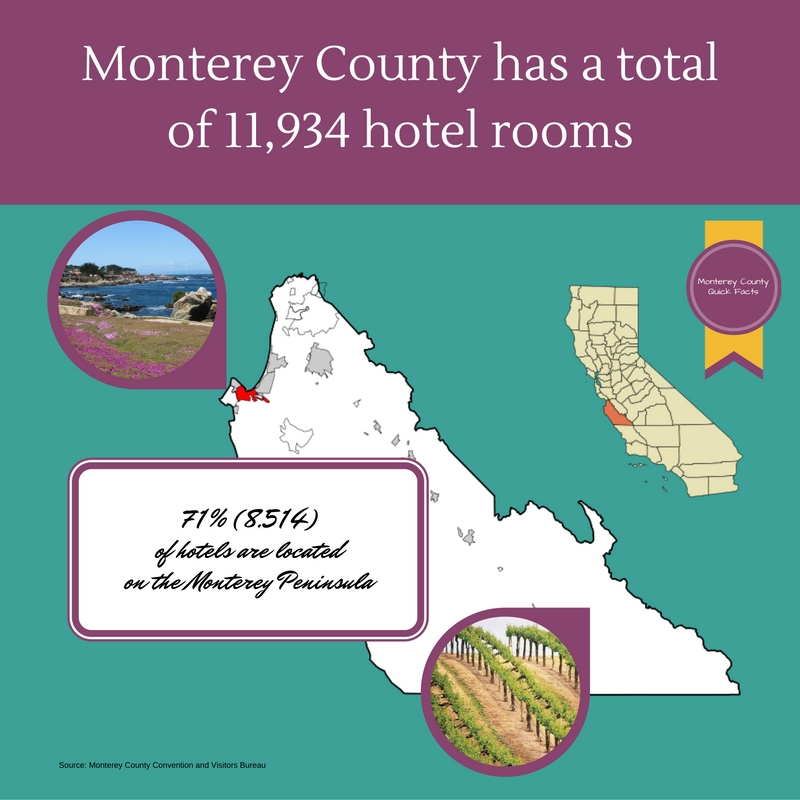 Monterey County Quick Facts Hotels