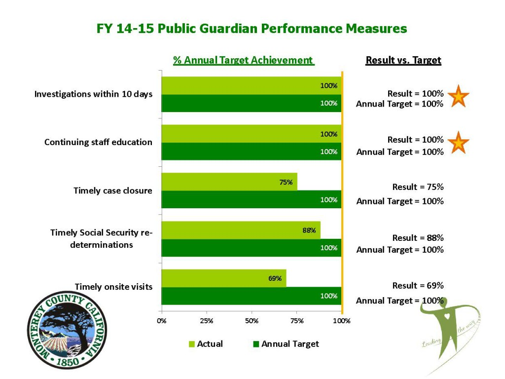Fiscal Year 14-15 Public Guardian Performance Measures Graphic