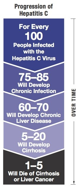 Progression of Hepatitis C