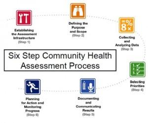 six step community Health Assessment-Process