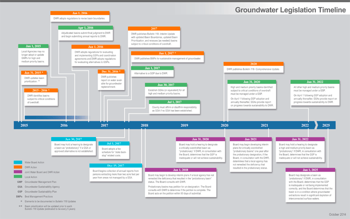 Image of Groundwater Legislation Timeline 100914