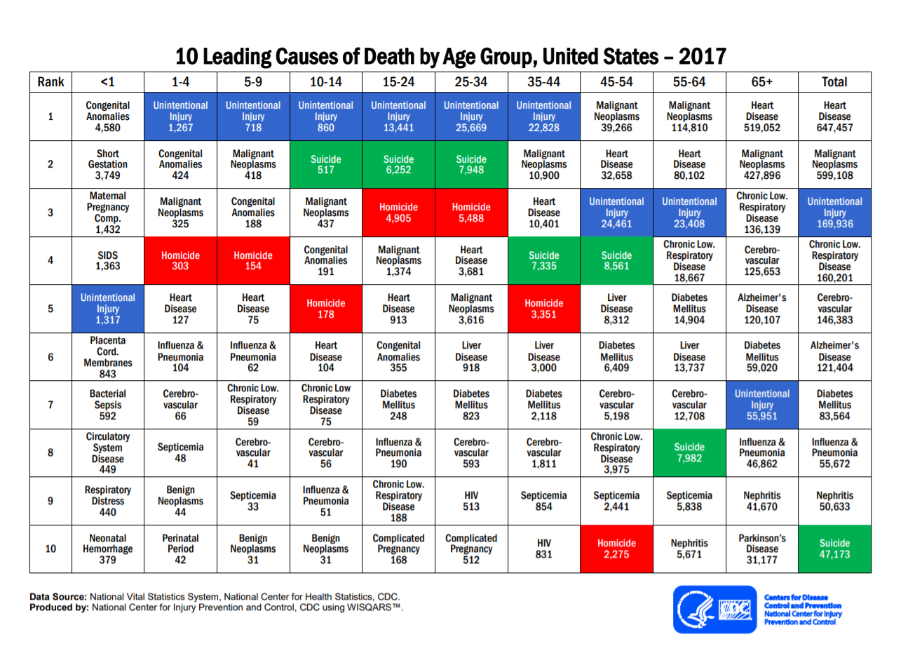 10 leading causes of death CDC 2017