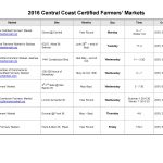 Central Coast Certified Farmers' Markets - Page one