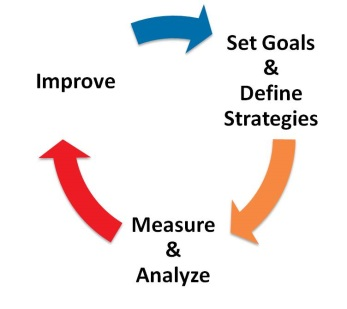 goal-setting-cycle