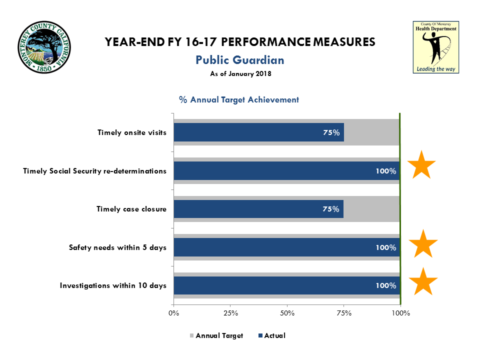 Performance Measures PG