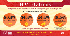 CDC_HIVLatinoInfographic-300x157